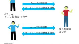 Azure Resource Managerでリソースを管理しよう その2