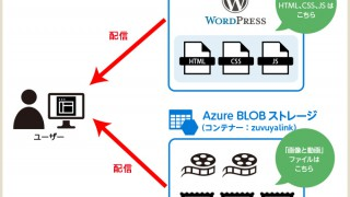 Windows Azure Storage for WordPressプラグインとWordPress 4.4以降でサムネイルが表示されない問題について