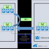 Azureの2リージョン間 BCDR-災害対策と待機系フェイルオーバ